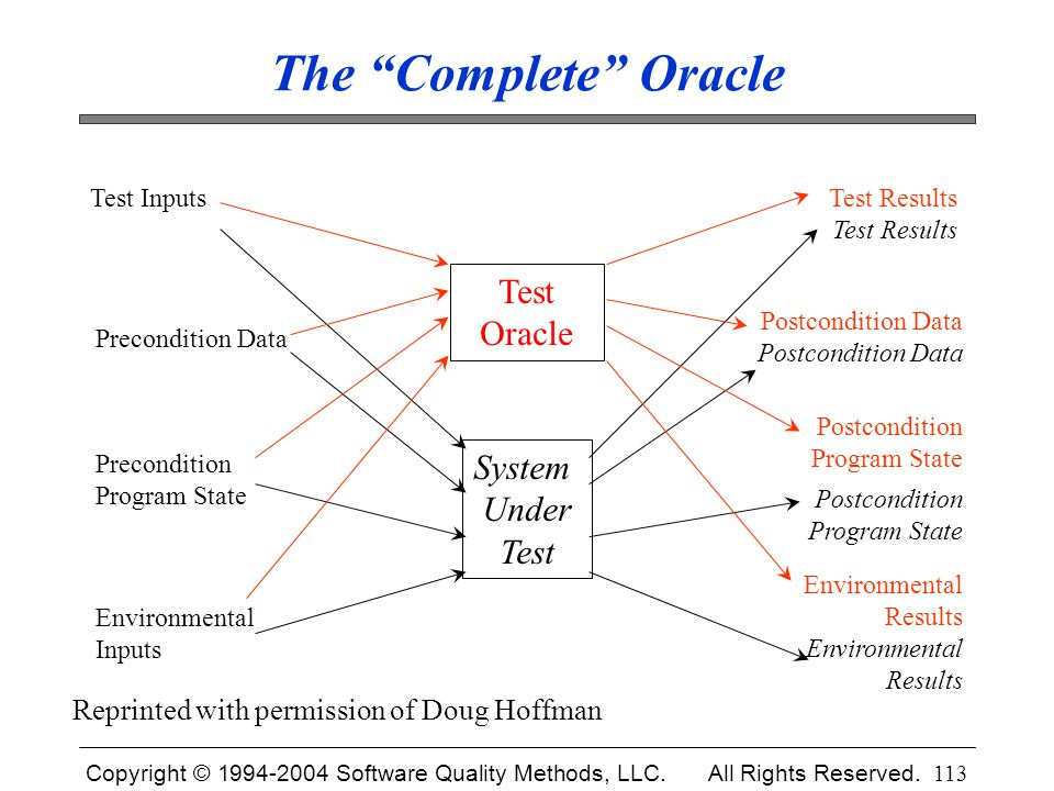 The Complete Oracle Test Oracle System Under Test