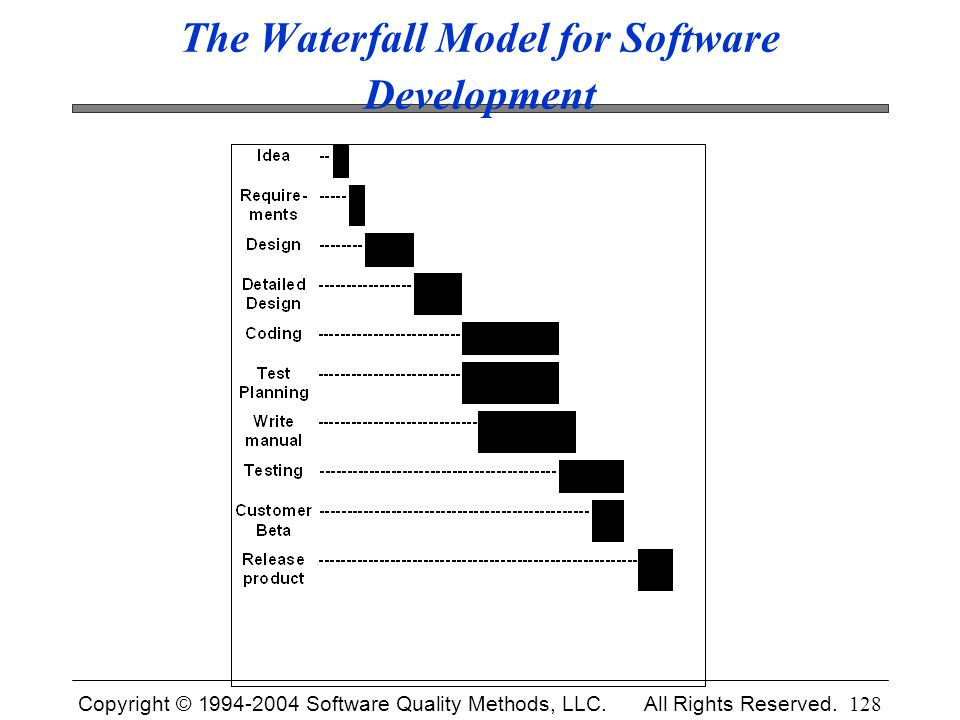 The Waterfall Model for Software Development