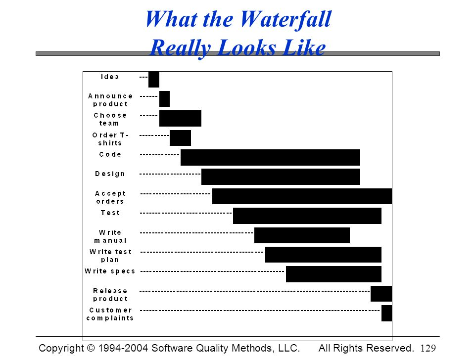 What the Waterfall Really Looks Like