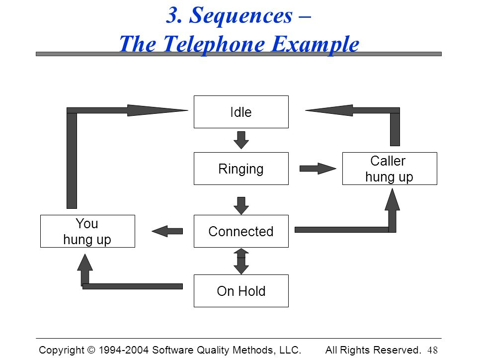 3. Sequences – The Telephone Example