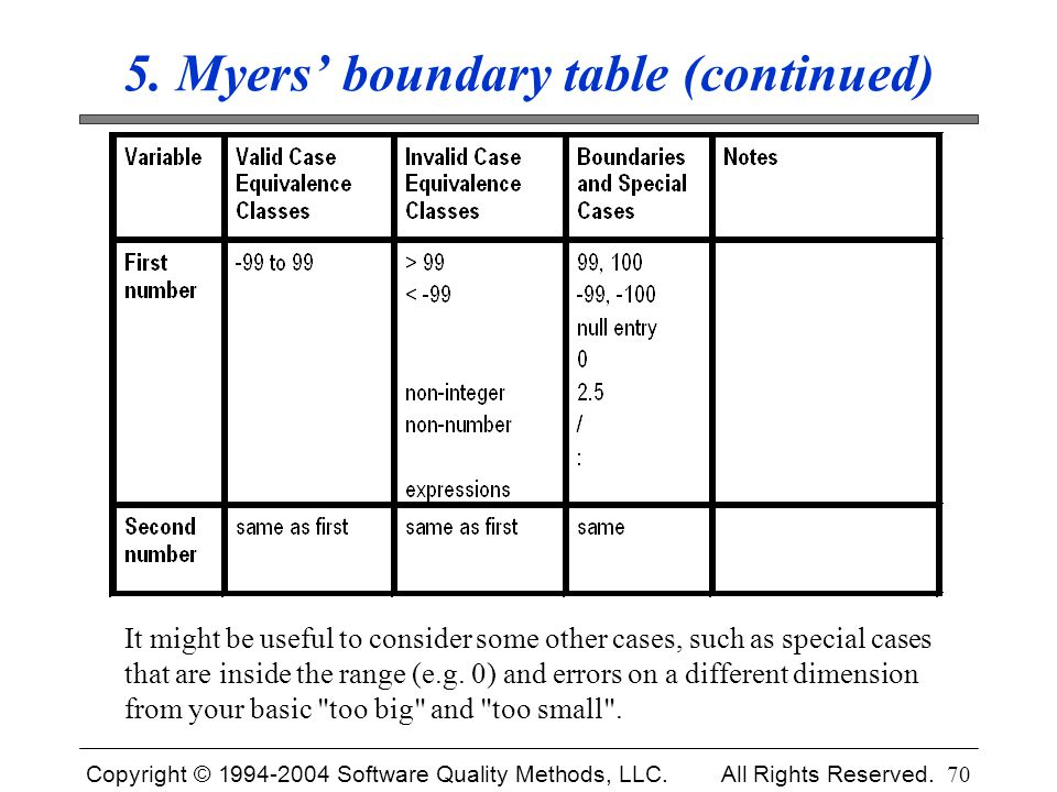 5. Myers' boundary table (continued)