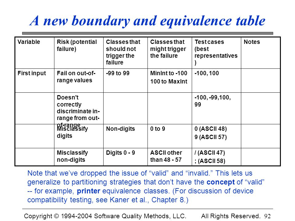 A new boundary and equivalence table
