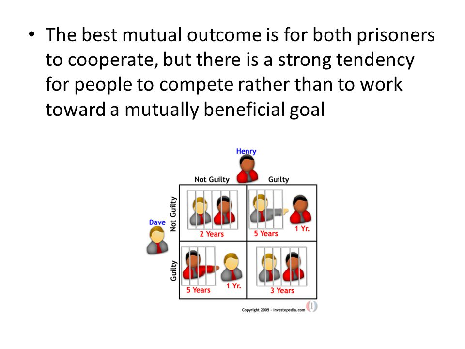 The best mutual outcome is for both prisoners to cooperate, but there is a strong tendency for people to compete rather than to work toward a mutually beneficial goal