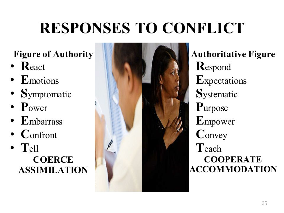 RESPONSES TO CONFLICT React Emotions Symptomatic Power Embarrass