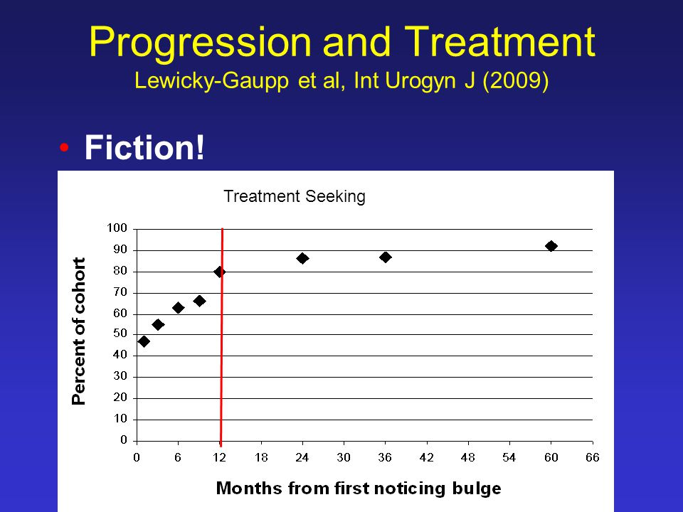Progression and Treatment Lewicky-Gaupp et al, Int Urogyn J (2009)