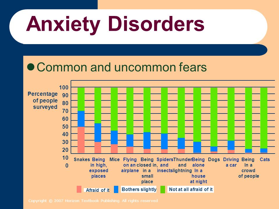 Anxiety Disorders Common and uncommon fears 100 90 Percentage 80