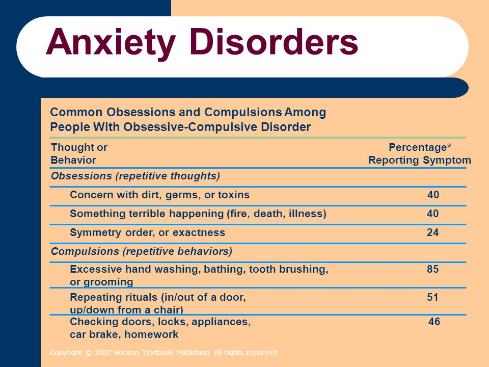 Anxiety Disorders Common Obsessions and Compulsions Among