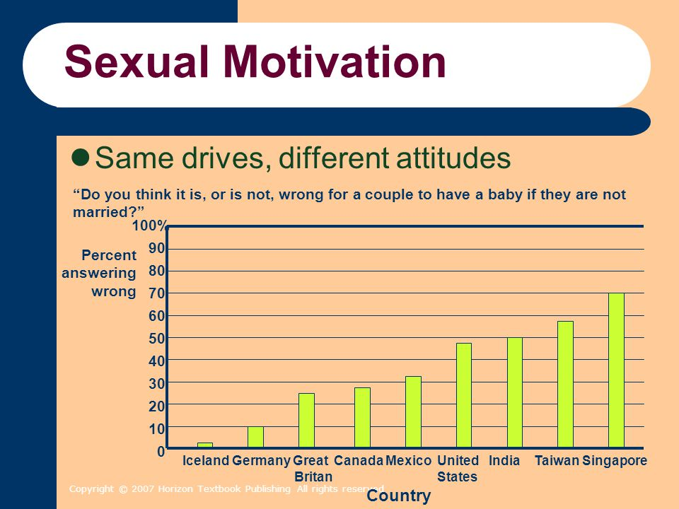 Sexual Motivation Same drives, different attitudes Country