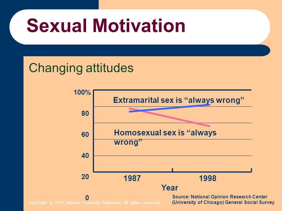 Sexual Motivation Changing attitudes