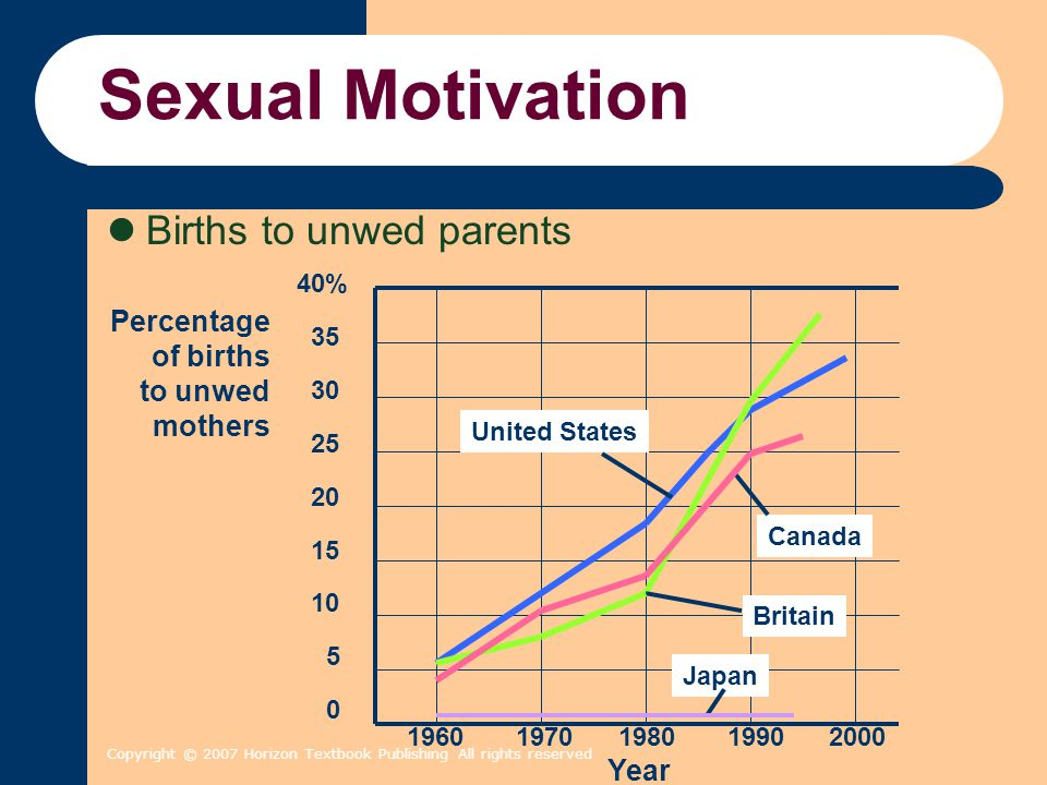 Sexual Motivation Births to unwed parents Percentage of births