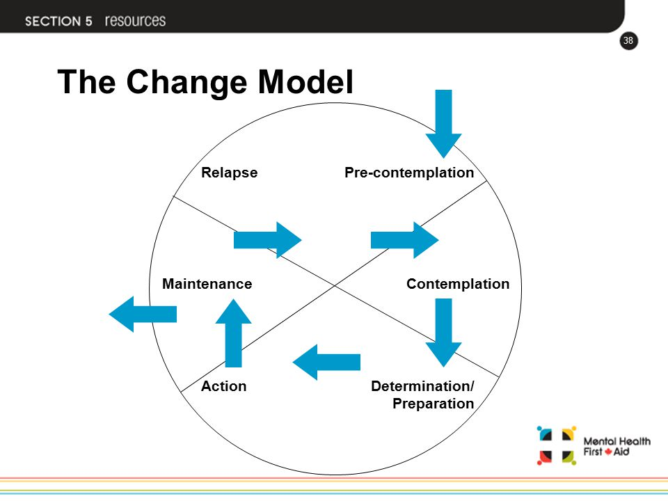 The Change Model Contemplation Pre-contemplation