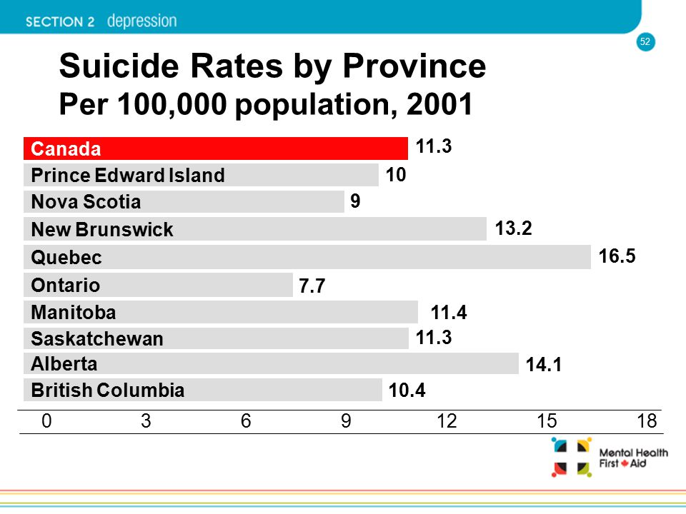 Suicide Rates by Province Per 100,000 population, 2001