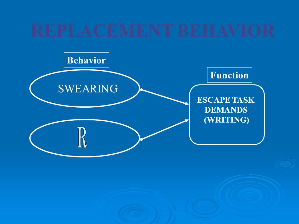 REPLACEMENT BEHAVIOR R SWEARING Behavior Function ESCAPE TASK DEMANDS