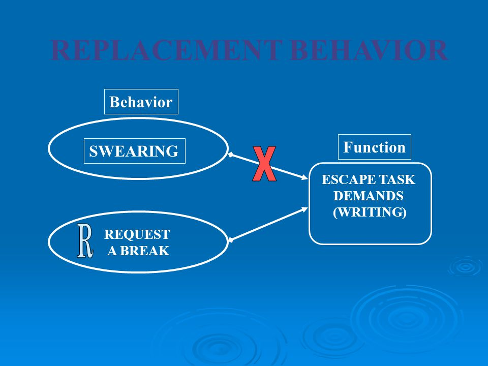 REPLACEMENT BEHAVIOR X R Behavior Function SWEARING ESCAPE TASK