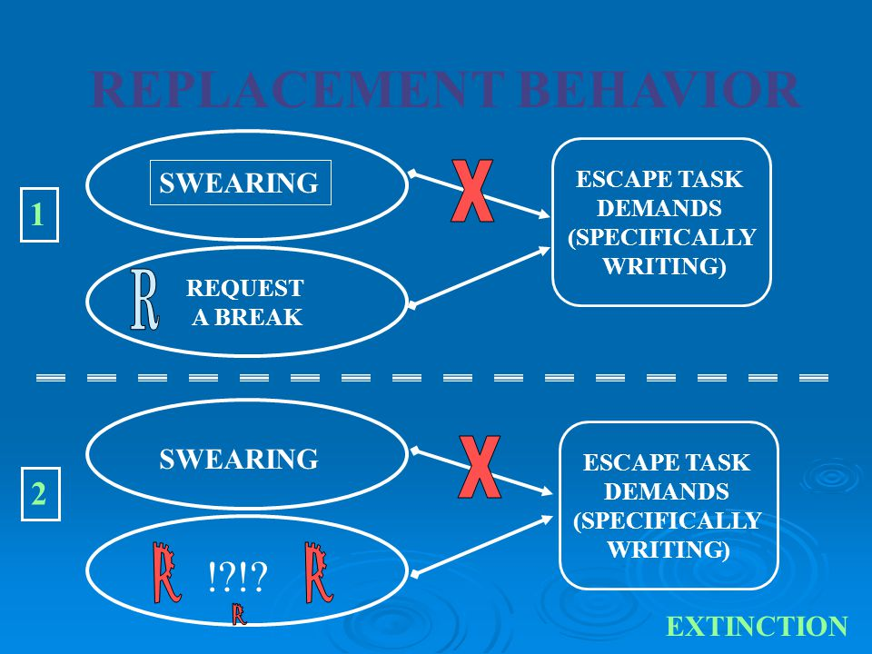 REPLACEMENT BEHAVIOR X R X R ! ! R R 1 2 SWEARING SWEARING EXTINCTION