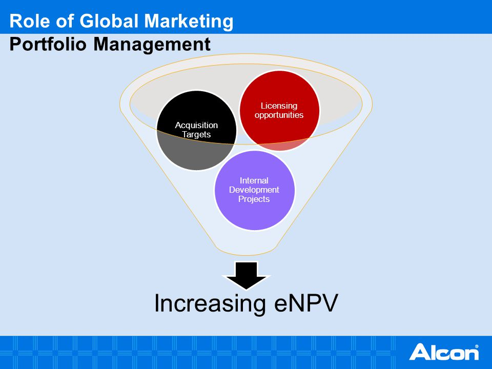 Role of Global Marketing Portfolio Management