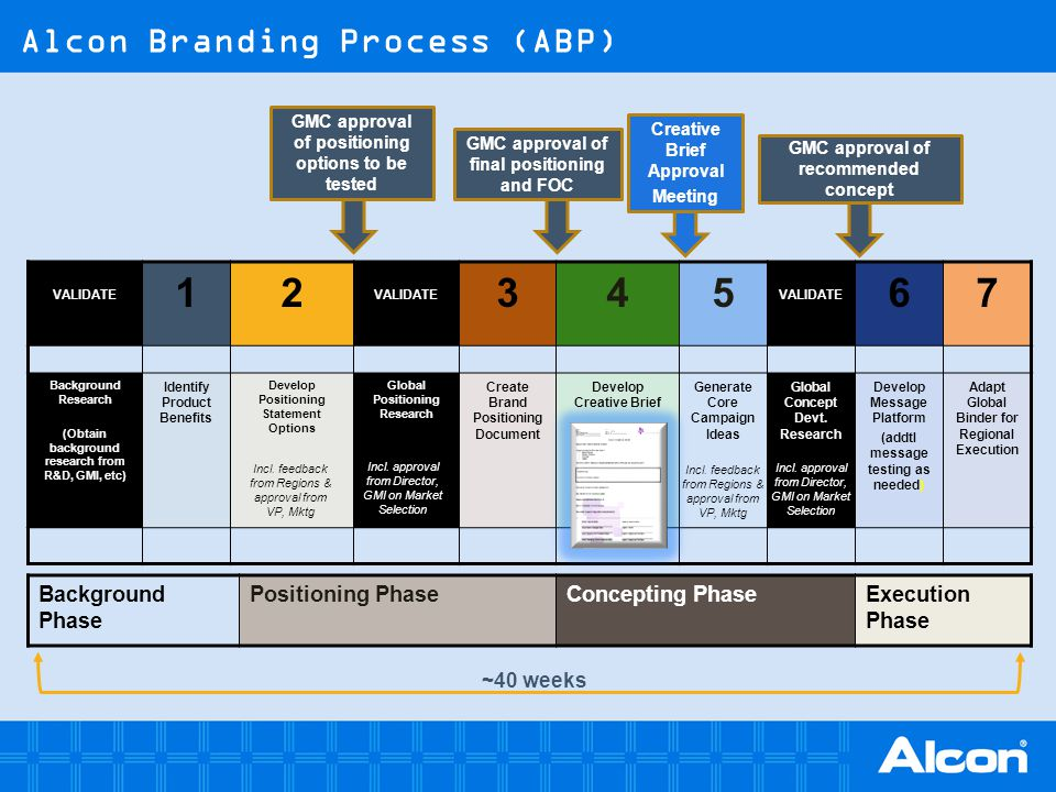Alcon Branding Process (ABP)