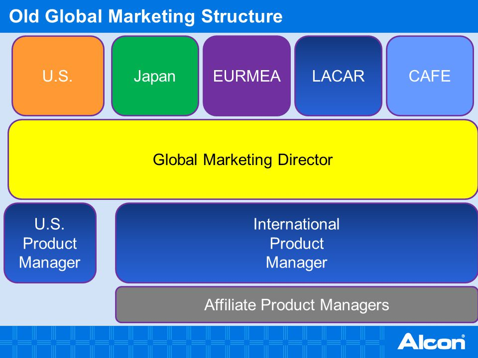 Old Global Marketing Structure