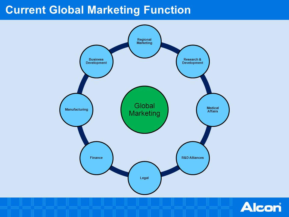 Current Global Marketing Function