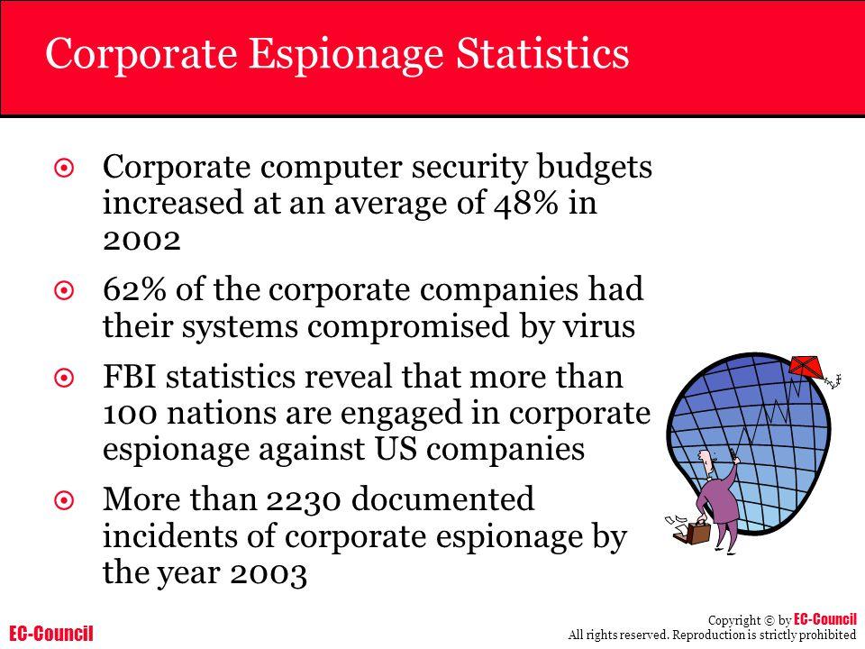 Corporate Espionage Statistics