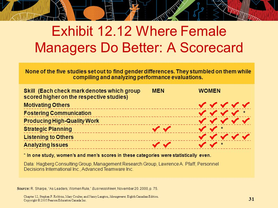 Exhibit 12.12 Where Female Managers Do Better: A Scorecard