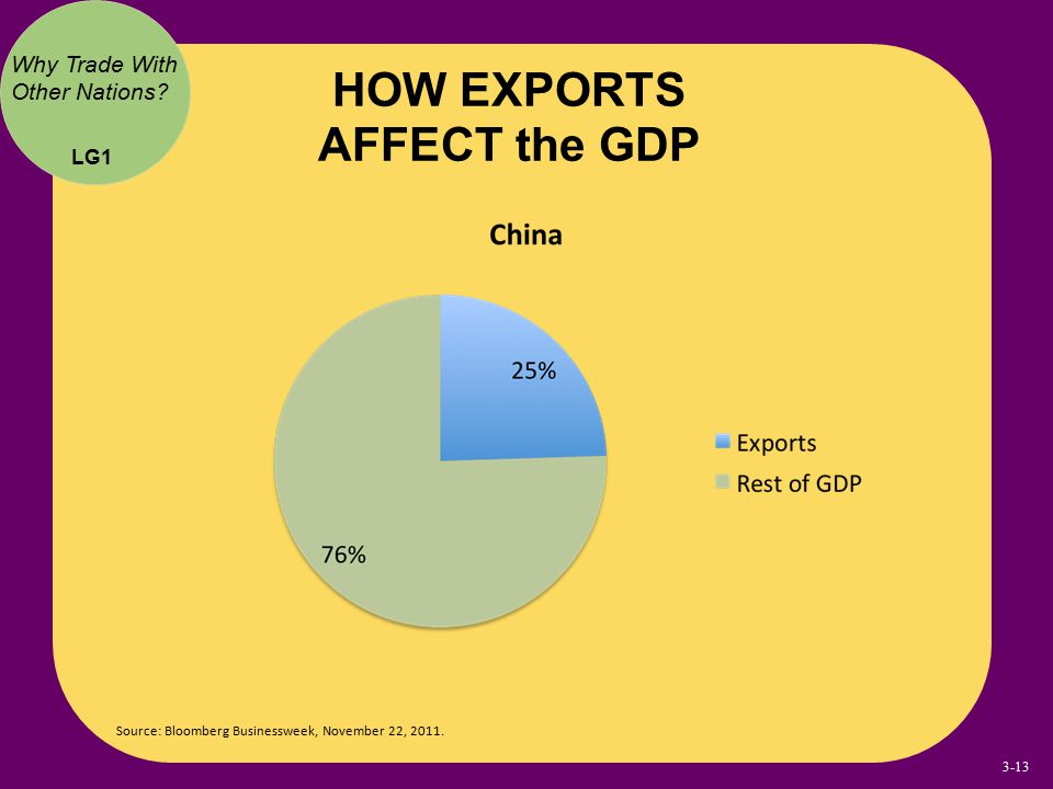 HOW EXPORTS AFFECT the GDP