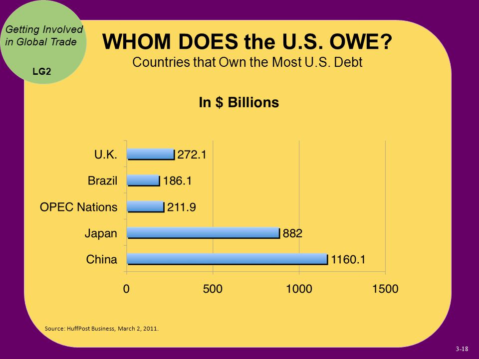WHOM DOES the U.S. OWE Countries that Own the Most U.S. Debt