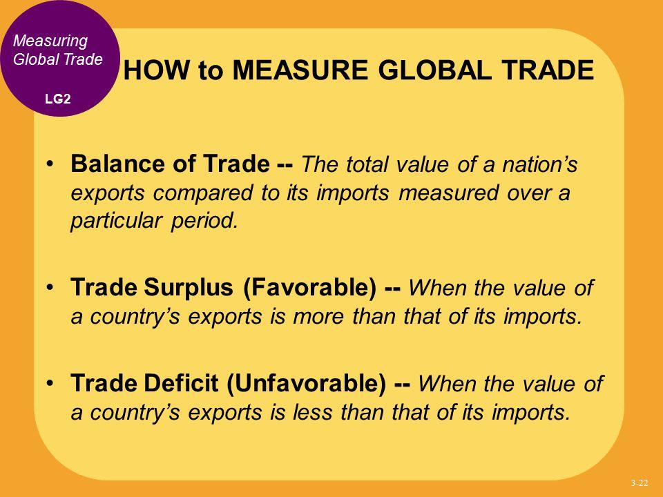HOW to MEASURE GLOBAL TRADE
