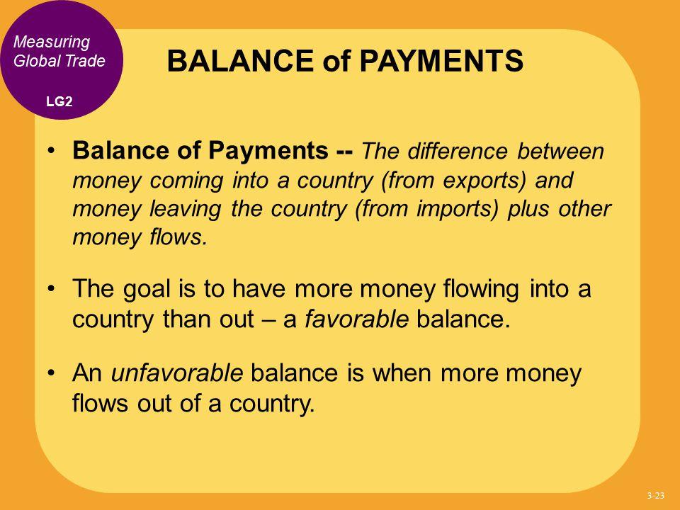 BALANCE of PAYMENTS Measuring Global Trade. LG2.
