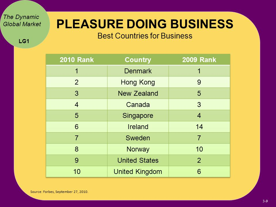 PLEASURE DOING BUSINESS Best Countries for Business