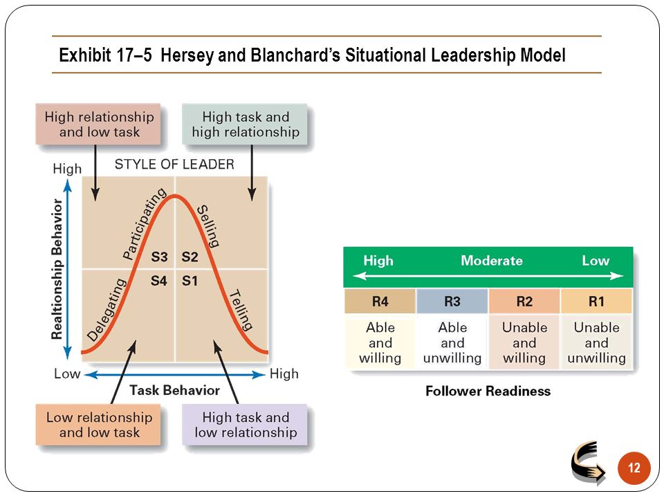 Exhibit 17–5 Hersey and Blanchard's Situational Leadership Model