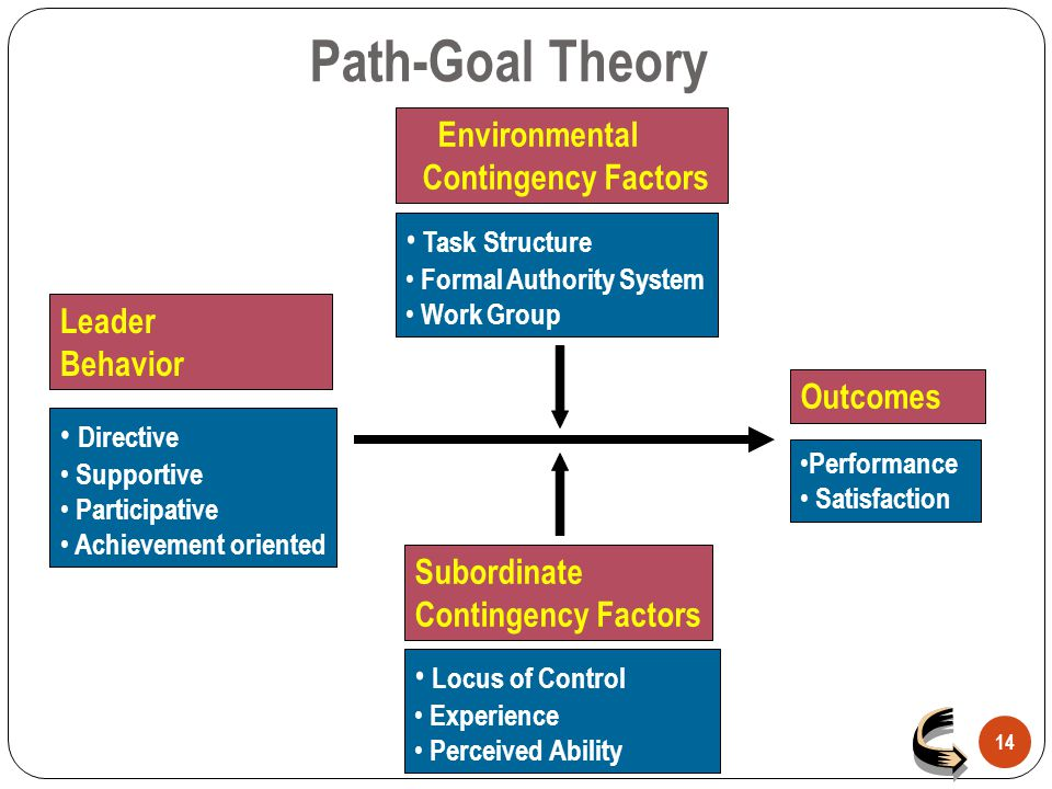 Path-Goal Theory Environmental Contingency Factors Task Structure