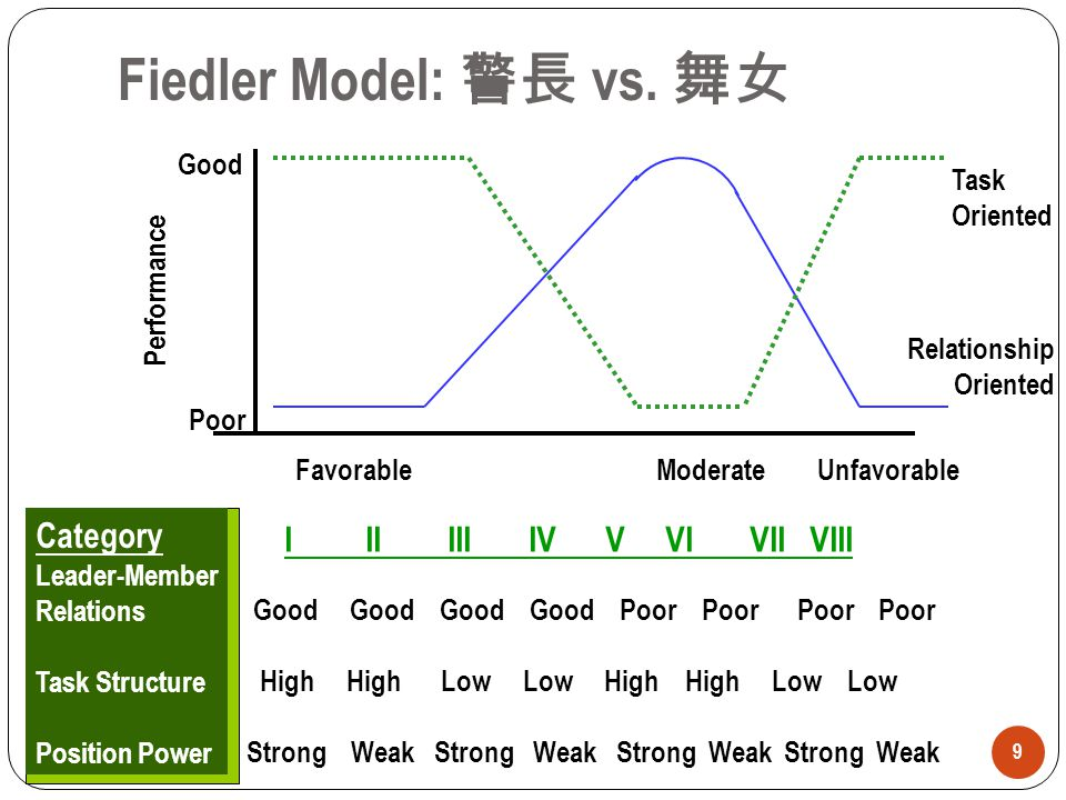 Fiedler Model: 警長 vs. 舞女 Category I II III IV V VI VII VIII Good Poor