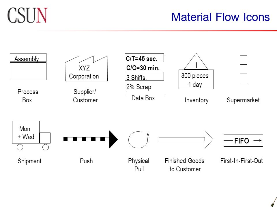 Material Flow Icons I FIFO Assembly C/T=45 sec. XYZ Corporation