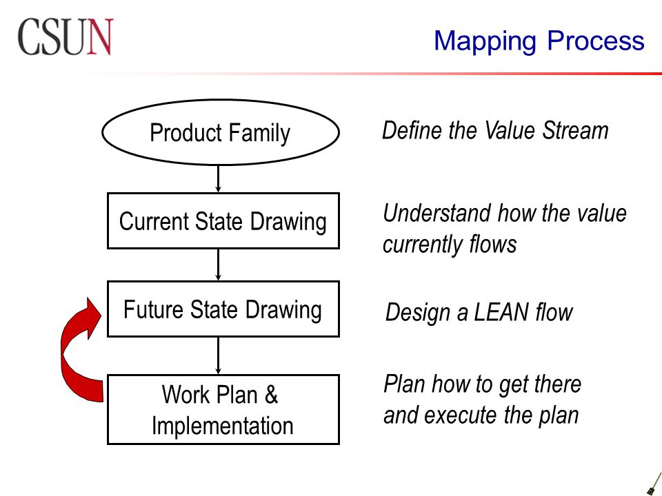 Mapping Process Product Family Define the Value Stream