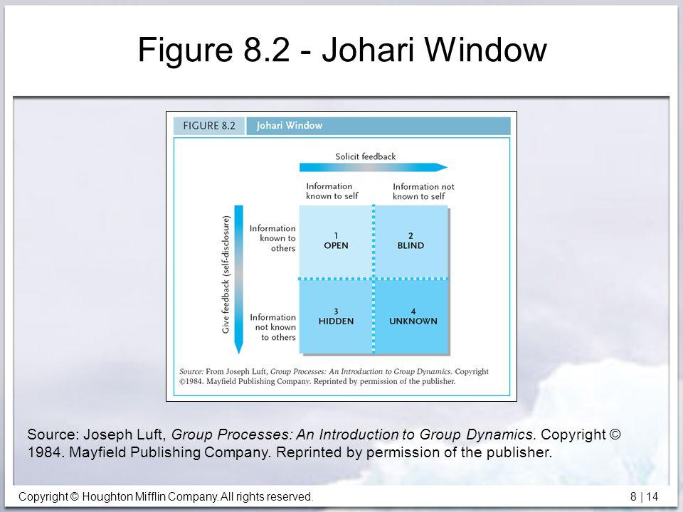 Figure 8.2 - Johari Window