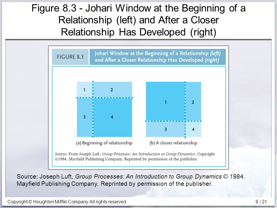 Figure 8.3 - Johari Window at the Beginning of a Relationship (left) and After a Closer Relationship Has Developed (right)