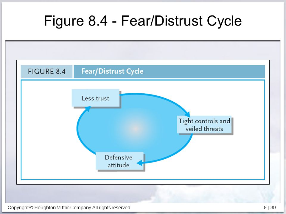 Figure 8.4 - Fear/Distrust Cycle