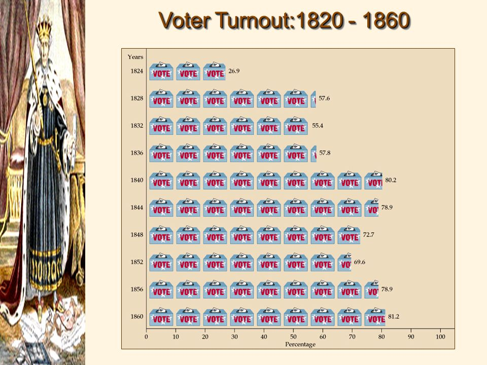 Voter Turnout:1820 - 1860