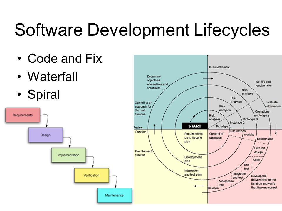 Software Development Lifecycles