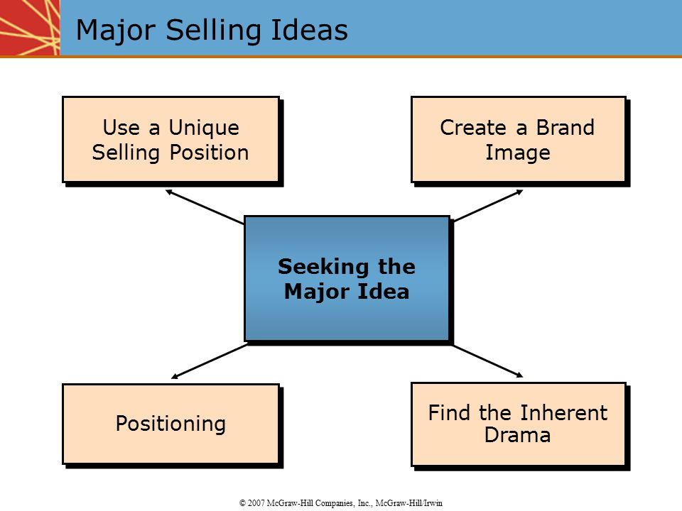 Major Selling Ideas Use a Unique Selling Position