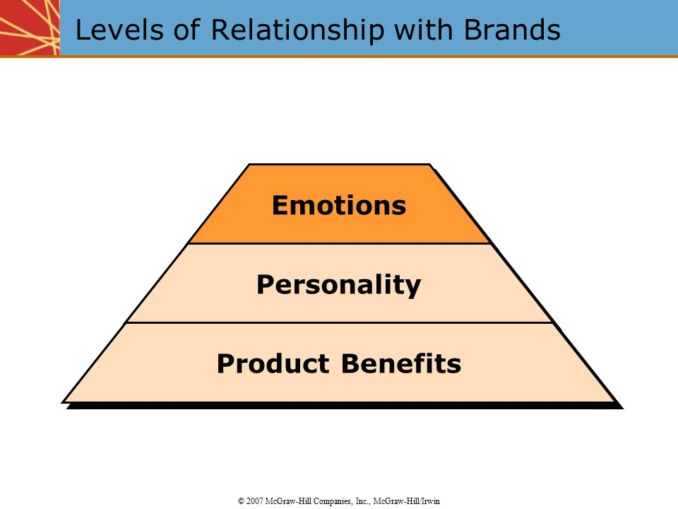 Levels of Relationship with Brands