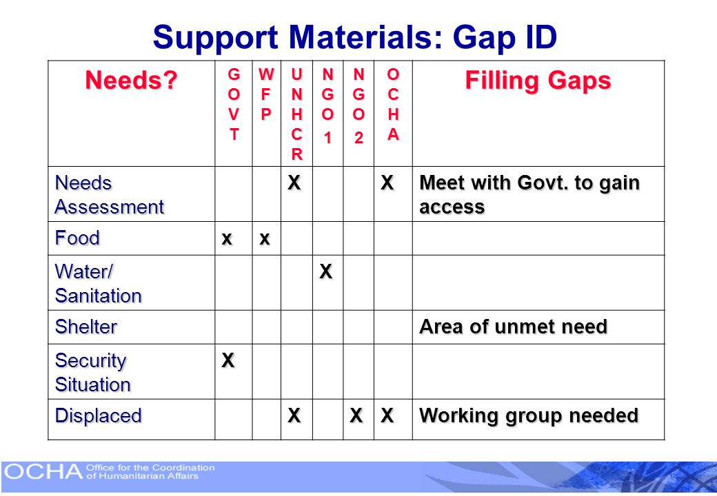 Support Materials: Gap ID