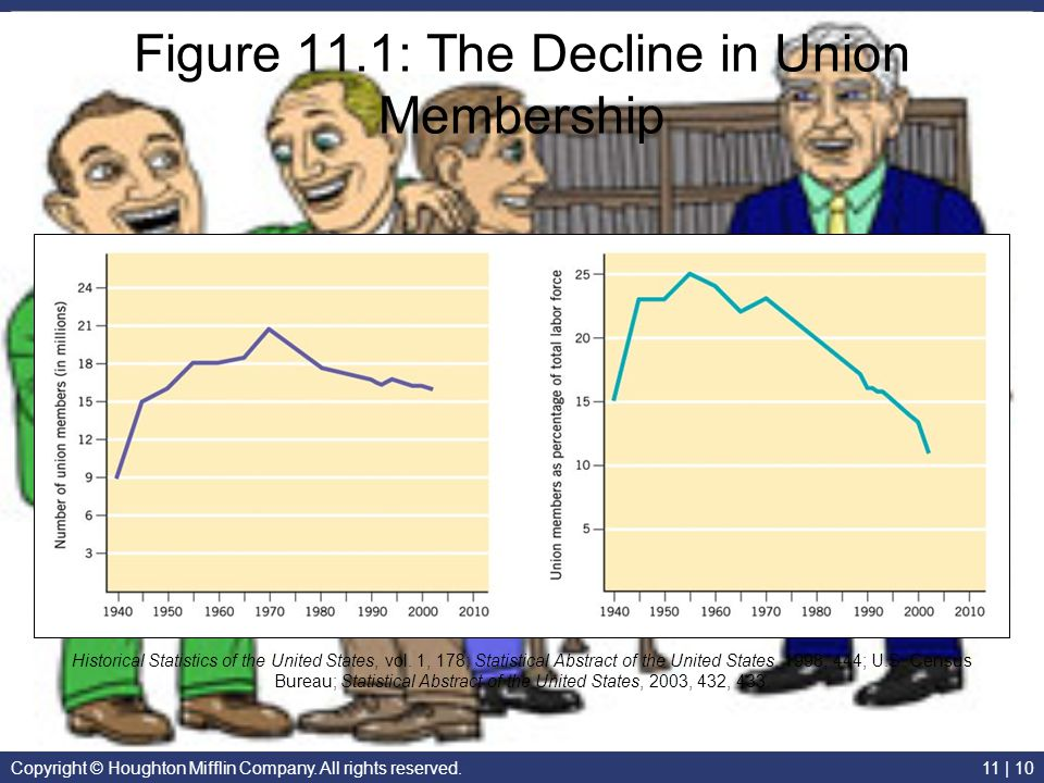 Figure 11.1: The Decline in Union Membership