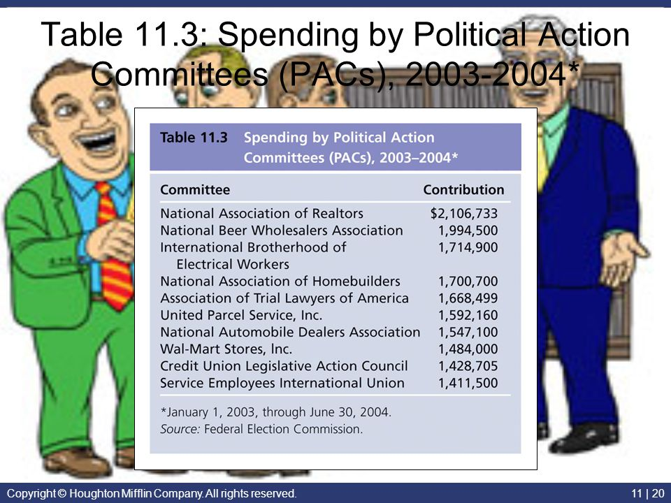 Table 11.3: Spending by Political Action Committees (PACs), 2003-2004*