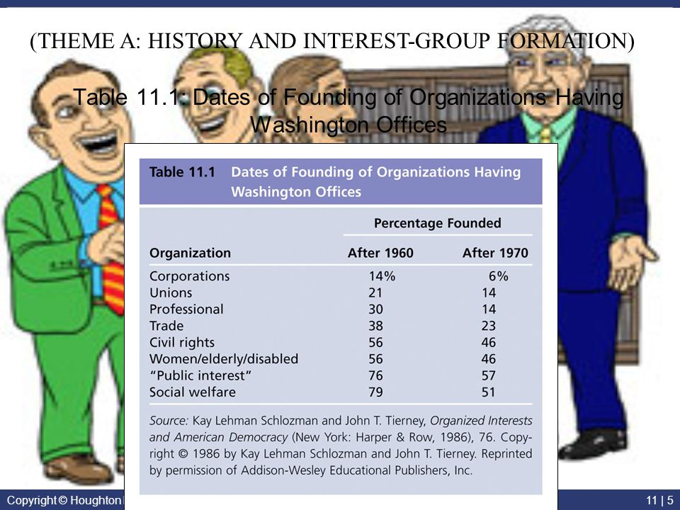 (THEME A: HISTORY AND INTEREST-GROUP FORMATION)