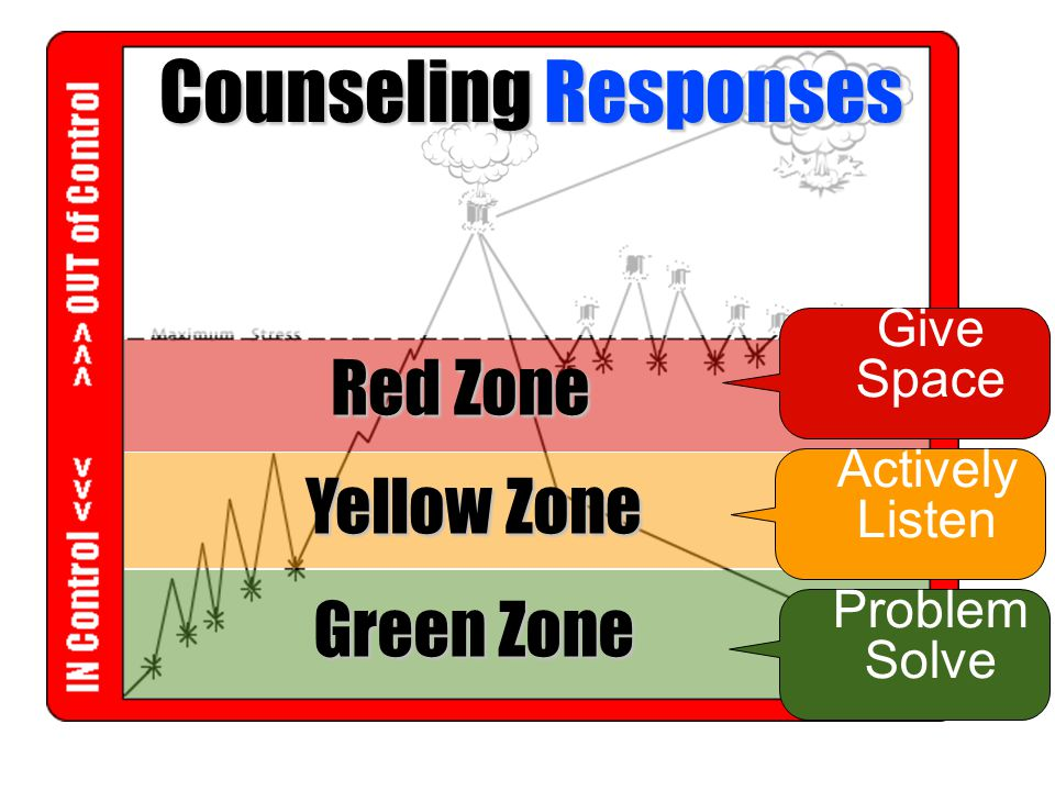 Counseling Responses Red Zone Yellow Zone Green Zone Give Space