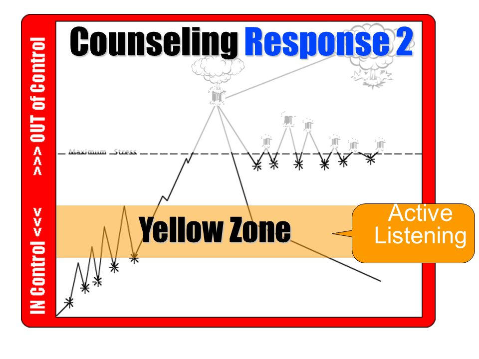 Counseling Response 2 Yellow Zone Active Listening