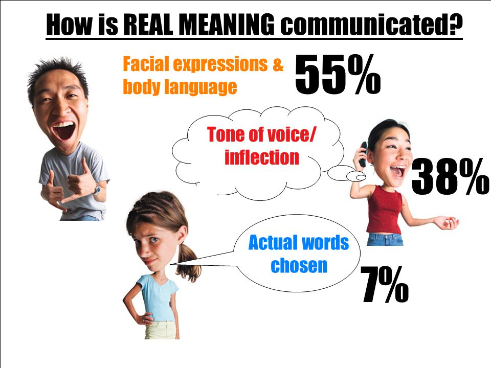 55% 38% 7% How is REAL MEANING communicated