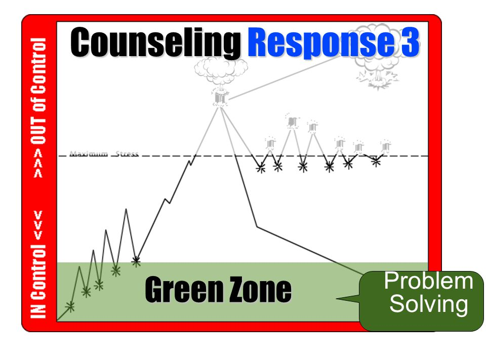 Counseling Response 3 Green Zone Problem Solving